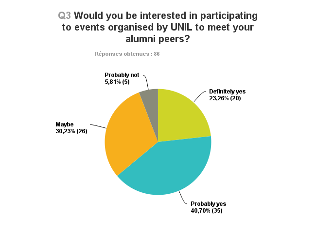 We have guessed it from Question 3: we will ABSOLUTELY organize great events for you to meet your alumni peers! We will send you invitations very soon, so stay tuned!